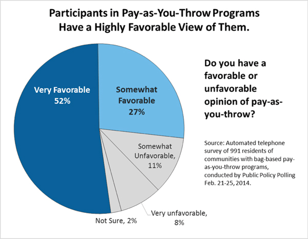 PAYT-survey-pie-chart