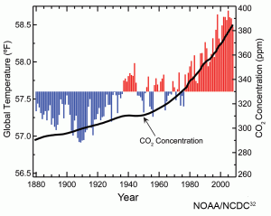 Atmospheric carbon dioxide concentrations and global annual average temperatures over the years 1880 to 2009