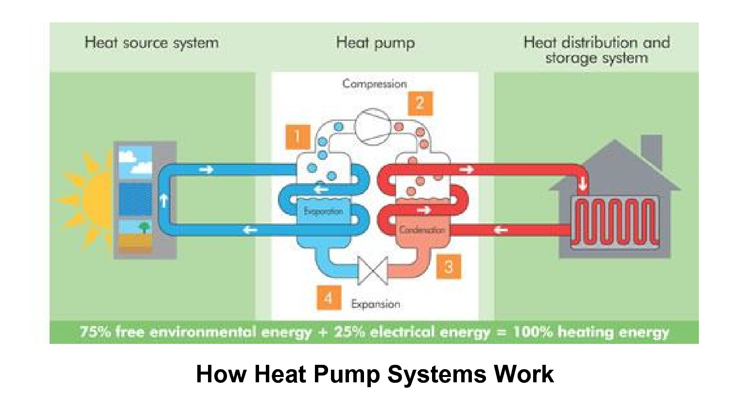 Heat Pump Systems : To acton selectmen dec part heat pumps green